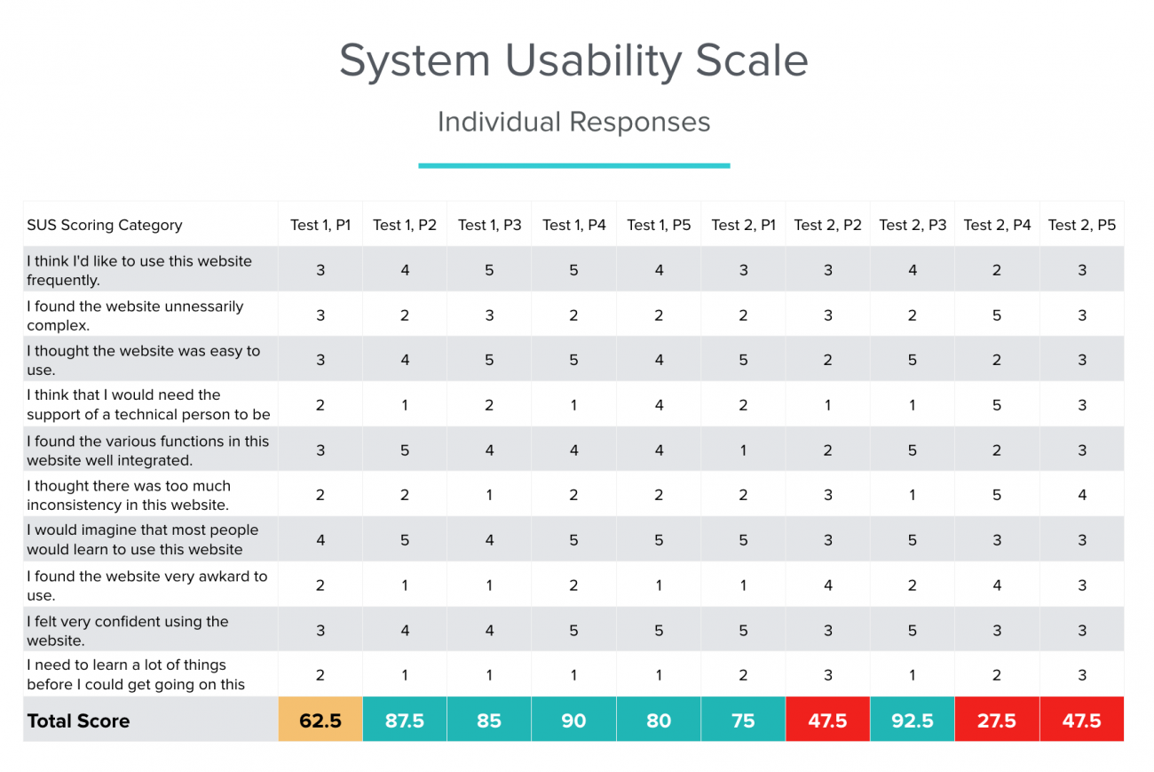 Individual system usability scale results