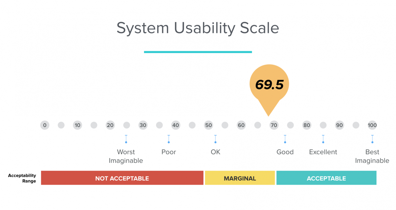Overall system usability scale