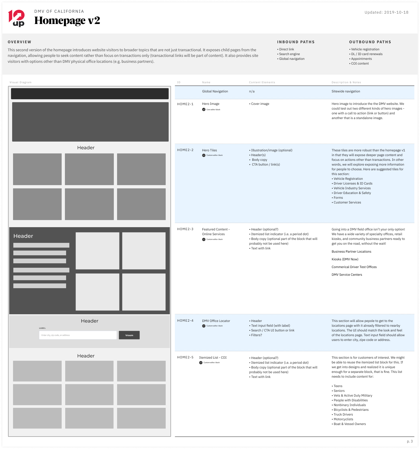 CA DMV Website User Experience Design Wireframing
