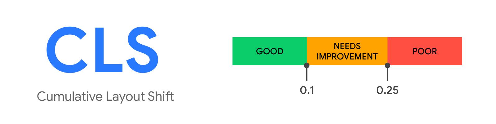 Core Web Vitals Cumulative Layout Shift